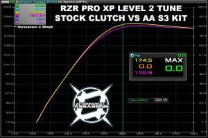 Aftermarket Assassins - RZR Pro XP S3 Clutch Kit - Image 2