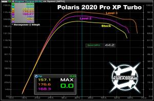 Aftermarket Assassins - AA Custom Tuned Powervision for 2020 RZR Pro XP Turbo - Image 2